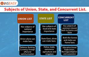 Subjects Of Union State And Concurrent Lists Hold In The Indian Constitution?