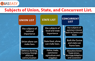 Subjects of Union State and Concurrent List in Indian Constitution